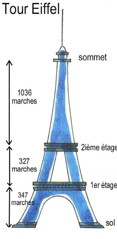 combien de metres fait la tour eiffel